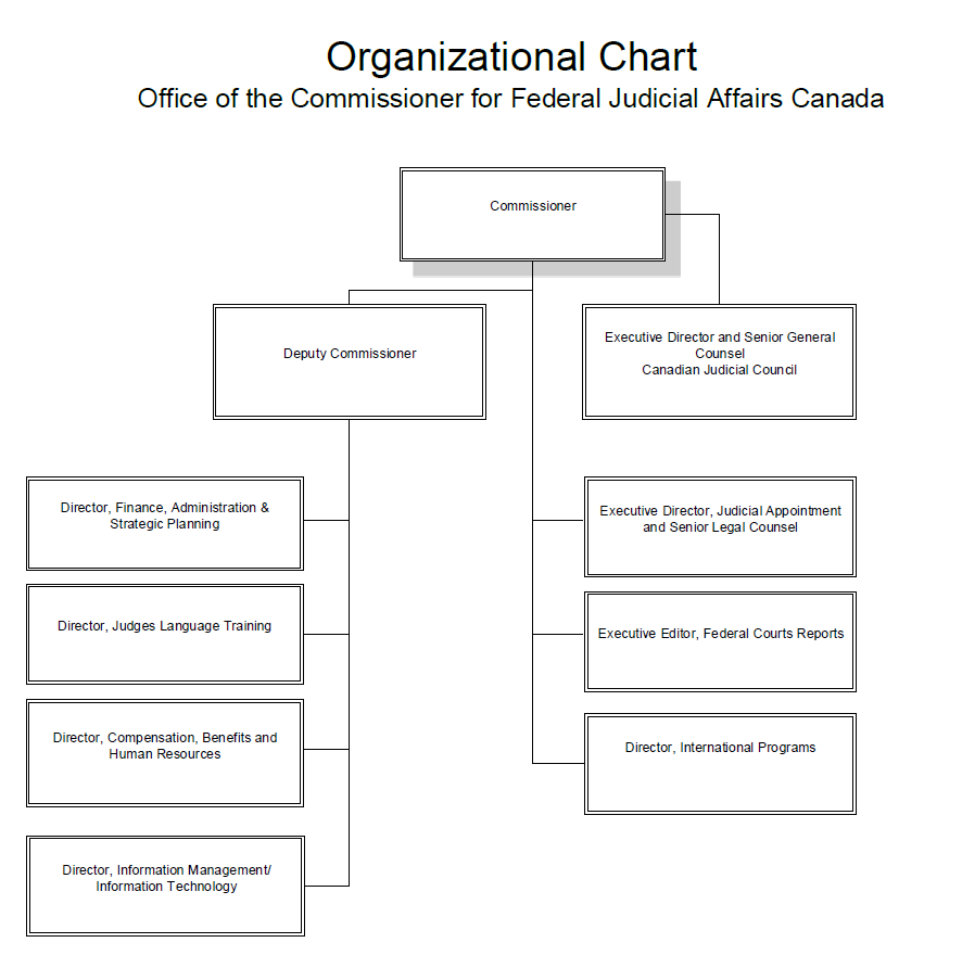 Organizational Chart for Federal Judicial Affairs